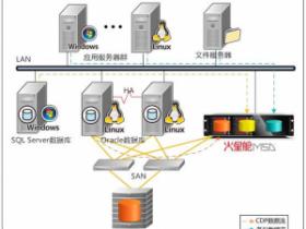 朝阳市网上行政审批系统项目