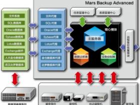 火星企业级数据备份软件