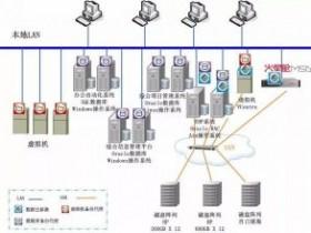 火星舱助力大型建筑企业核心数据安全——北京建工集团数据备份项目