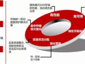 爱数-AnyVM有何高招打造高效医疗云平台?