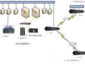 容灾备份案例:连锁商贸企业-兴隆大家庭商业集团