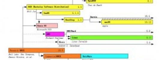 原来是它!火星舱的秘密安全底盘——基于Unix的存储专用操作系统(一)