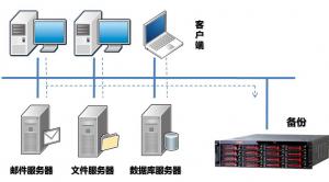 服务器数据备份方案