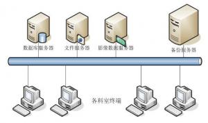 医疗行业数据备份与恢复方案
