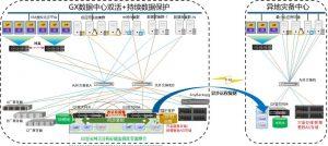 GX数据中心双活+远程容灾备份解决方案架构图