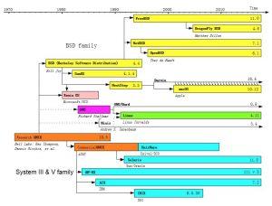 火星舱UNIX系统